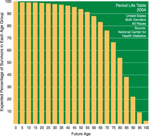 Survival Chart