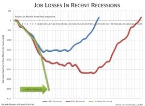 Jobs take a nosedive