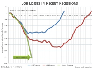 Jobs take a nosedive
