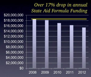 State funding for our district is down over $3 million a year