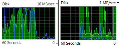 The left graph shows my hard disk finally settling down 19 minutes after booting; the right shows my solid state disk less than 3 minutes after booting.