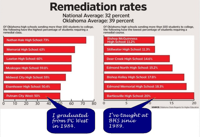 Remediation rates at my alma mater and where I teach