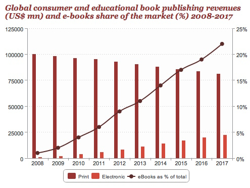 Book revenues by format
