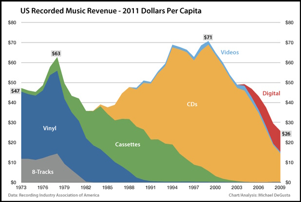 Music revenue sources, 1973-2009