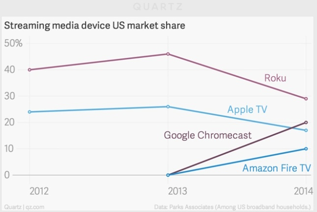 U.S. Market Shares for Streaming Media Devices