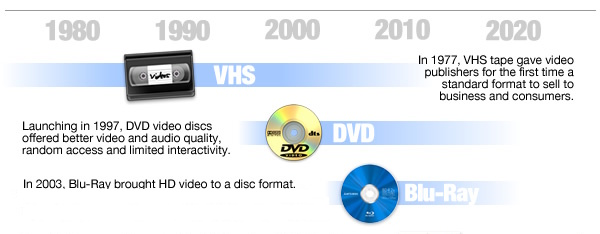 Physical media for home video