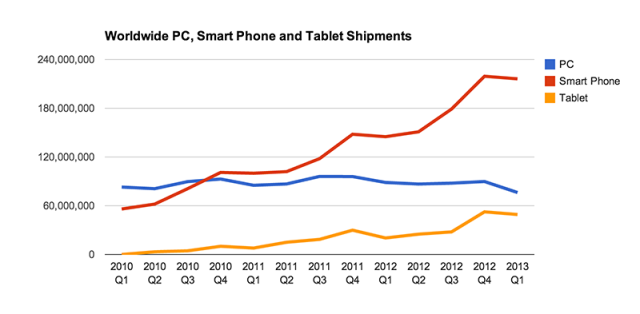 Computing device sales in the early 2010s