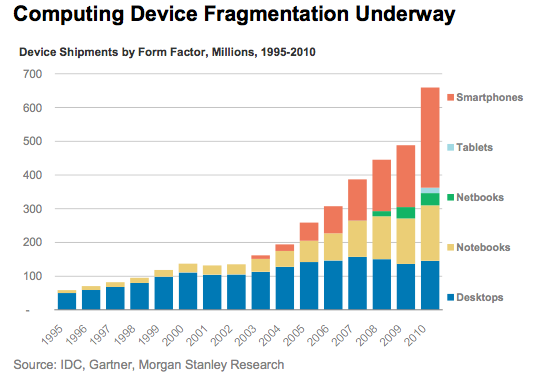 Computing device sales, 1995-2010