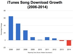 iTunes album and single sales are now declining