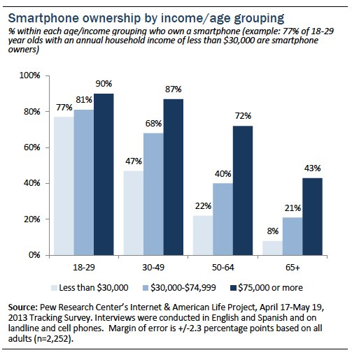 Smart phone ownership by age group