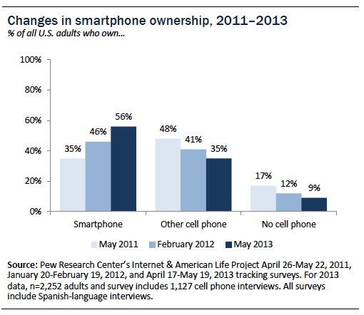 Smart phones now dominate over other cell phone types