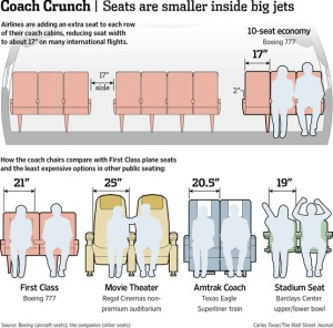 Airplane seats have really shrunk in coach, so we splurged on First Class