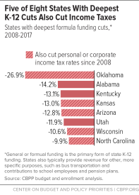 States that cut taxes usually cut schools hard; Oklahoma is the worst by far