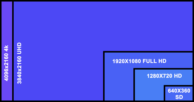 UHD-4K-HD-SD-resolution-comparison.png