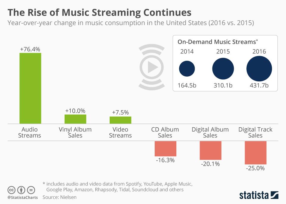 December 2017 meador downloading vs streaming music publicscrutiny Choice Image